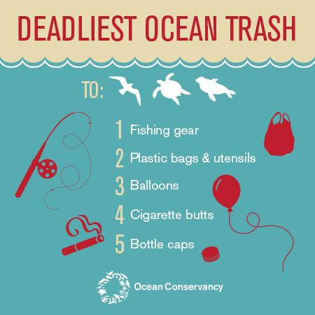 https://oceanconservancy.org/wp-content/uploads/2017/06/threat-rank-top-5-infographic.jpg